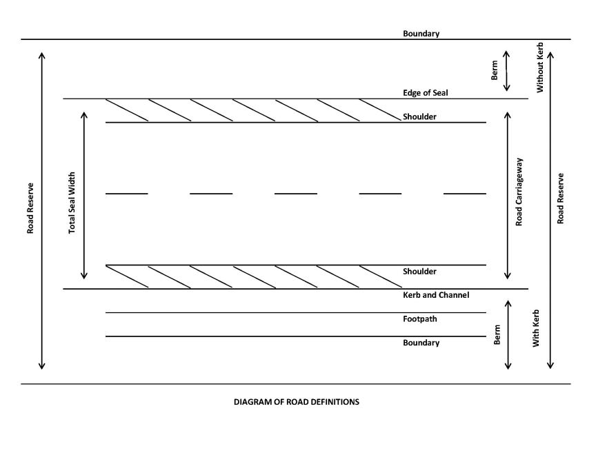 Diagram of Road Definitions