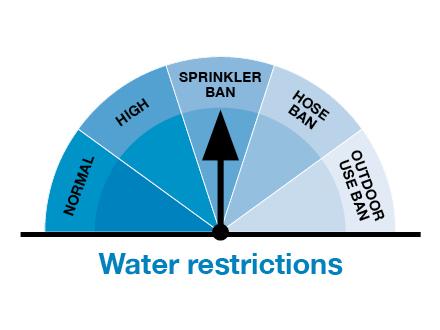 Sprinkler ban graph