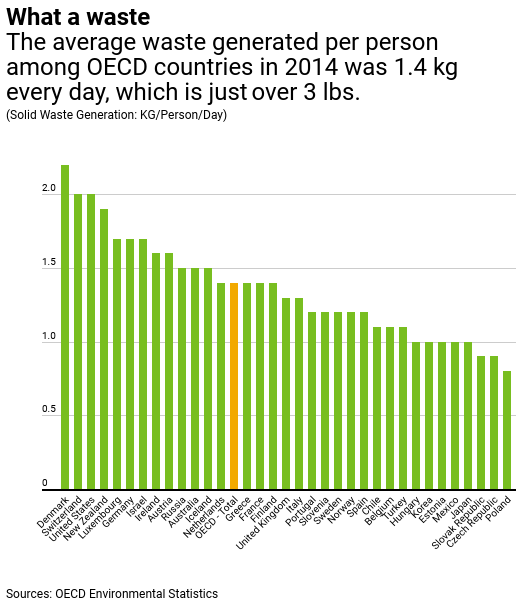 Graph showing average waste generated per person among OECD countries 2014