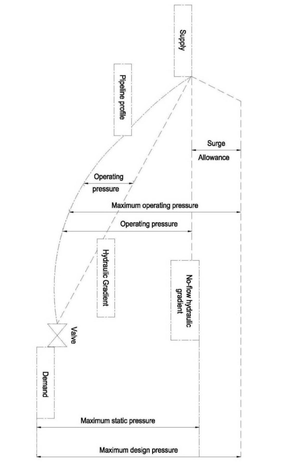 ds-7 appendix b.1 general