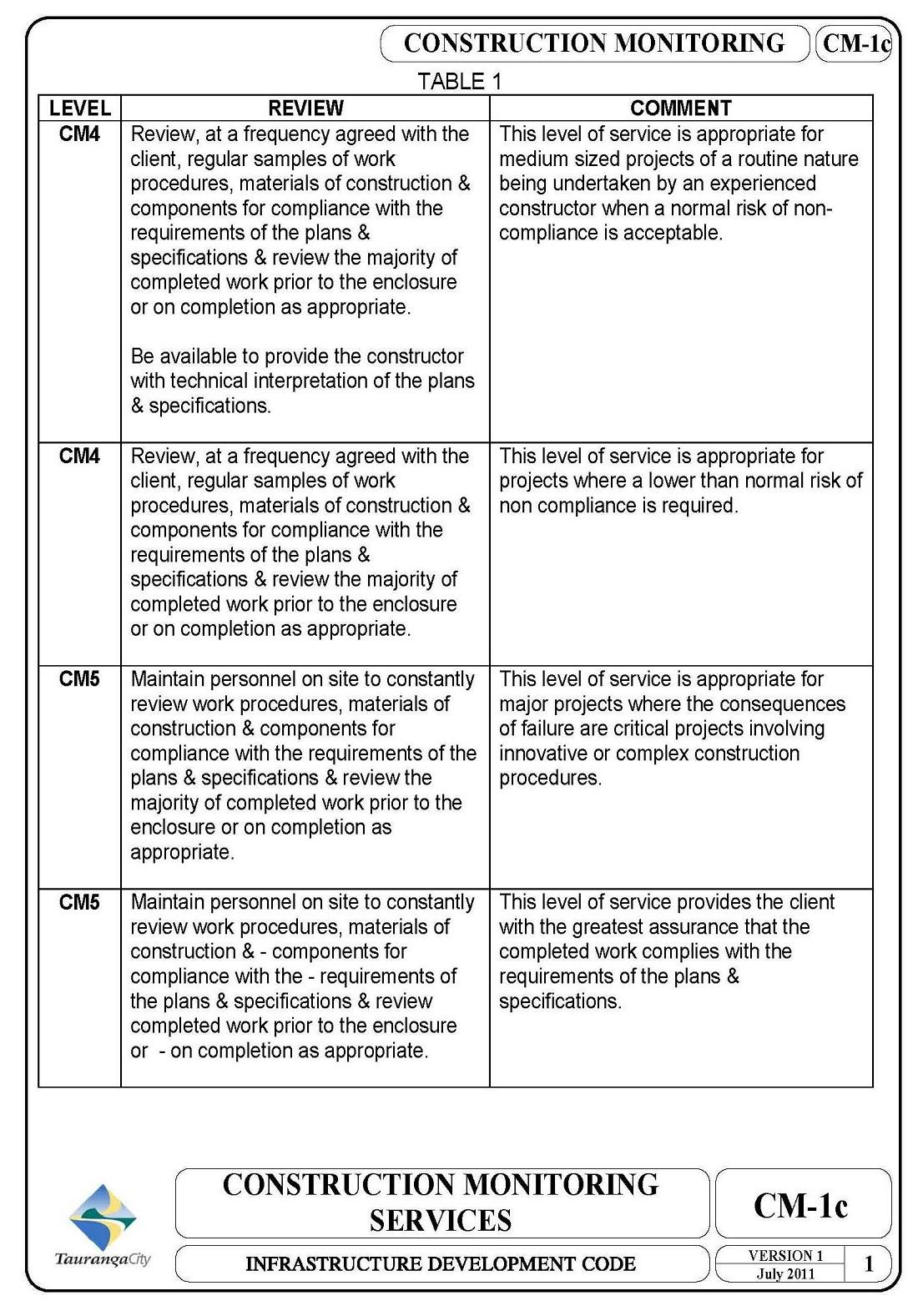 Tauranga City Council IDC > Quality Assurance Information