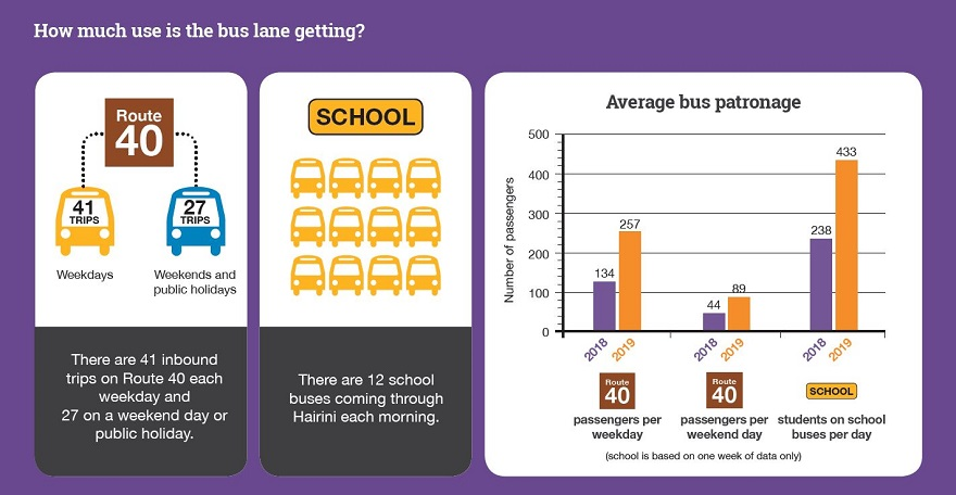 Use of bus lanes graph