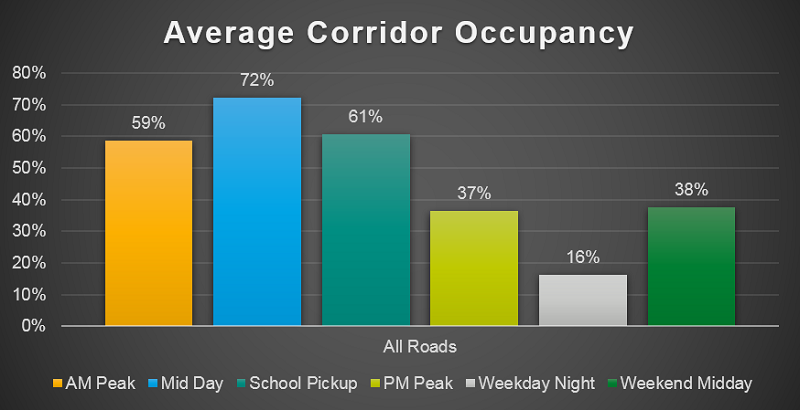 Average corridor occupancy - showing peak occupancy of 72% at midday