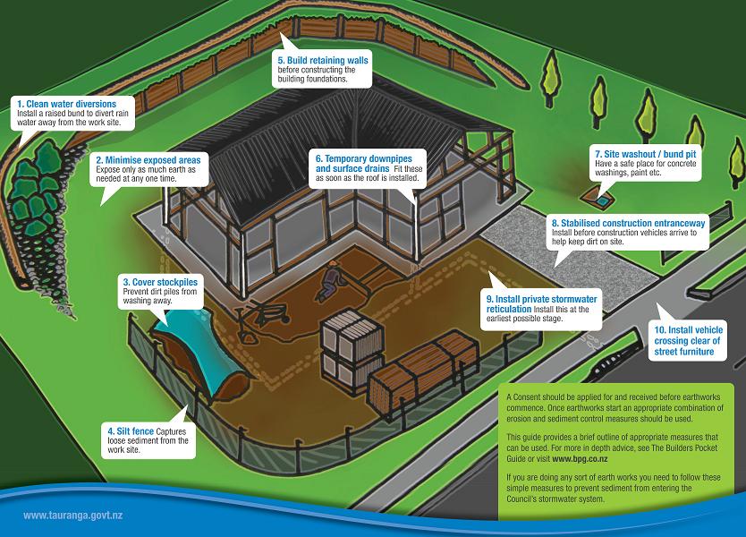 Sediment control diagram