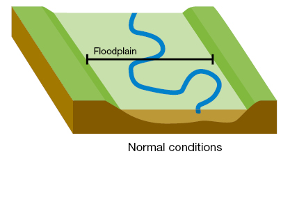 Floodplain normal conditions