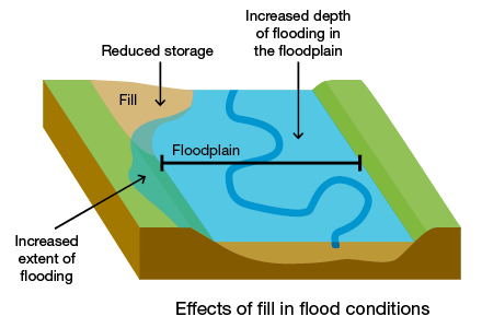 Floodplain effects of flood conditions
